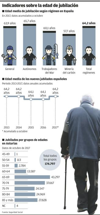 indicadores sobre la edad de jubilacion